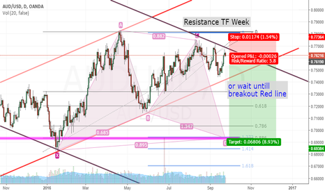 AUDUSD: AUD/USD Short from Weekly's Resistance