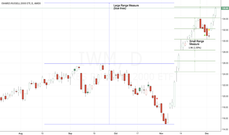IWM: No Top Yet & The Measured Moves