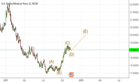 USDMXN: USD/MXN BUY