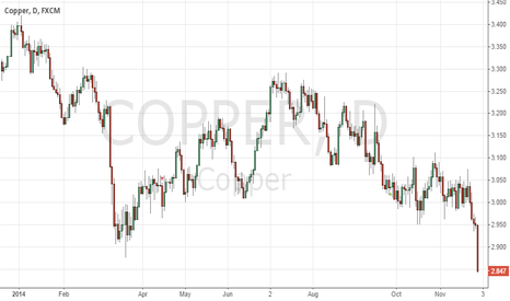 COPPER: Is Copper Going Back to $1.50?
