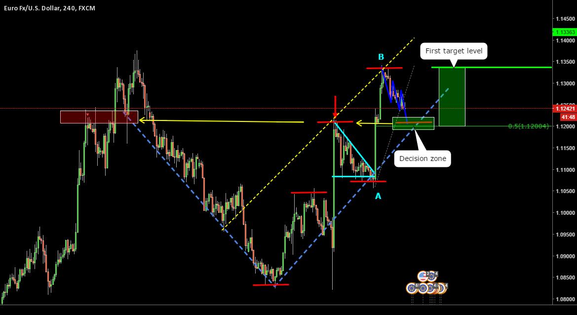 EURUSD _ Potential bullish momentum
