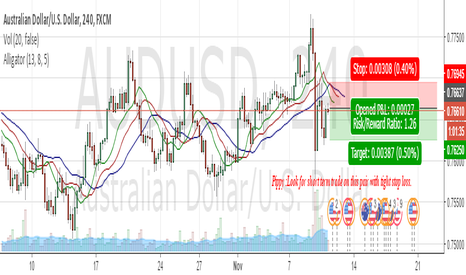 AUDUSD: Look for short term trade with tight stoploss