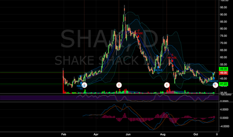 SHAK: Reverse Condor 52/50.5 and 45/46.5 for 0.90 before ER