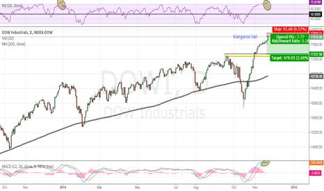 DJI: Short trade correction idea