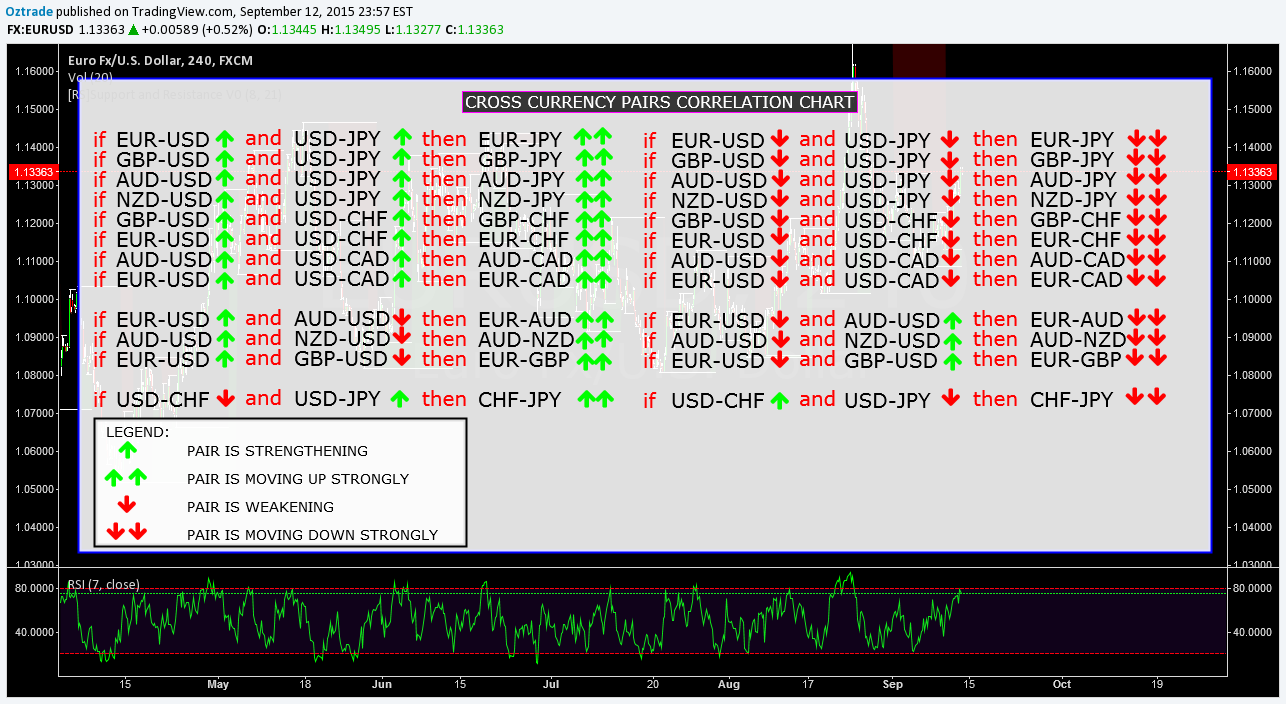 correlated forex pairs