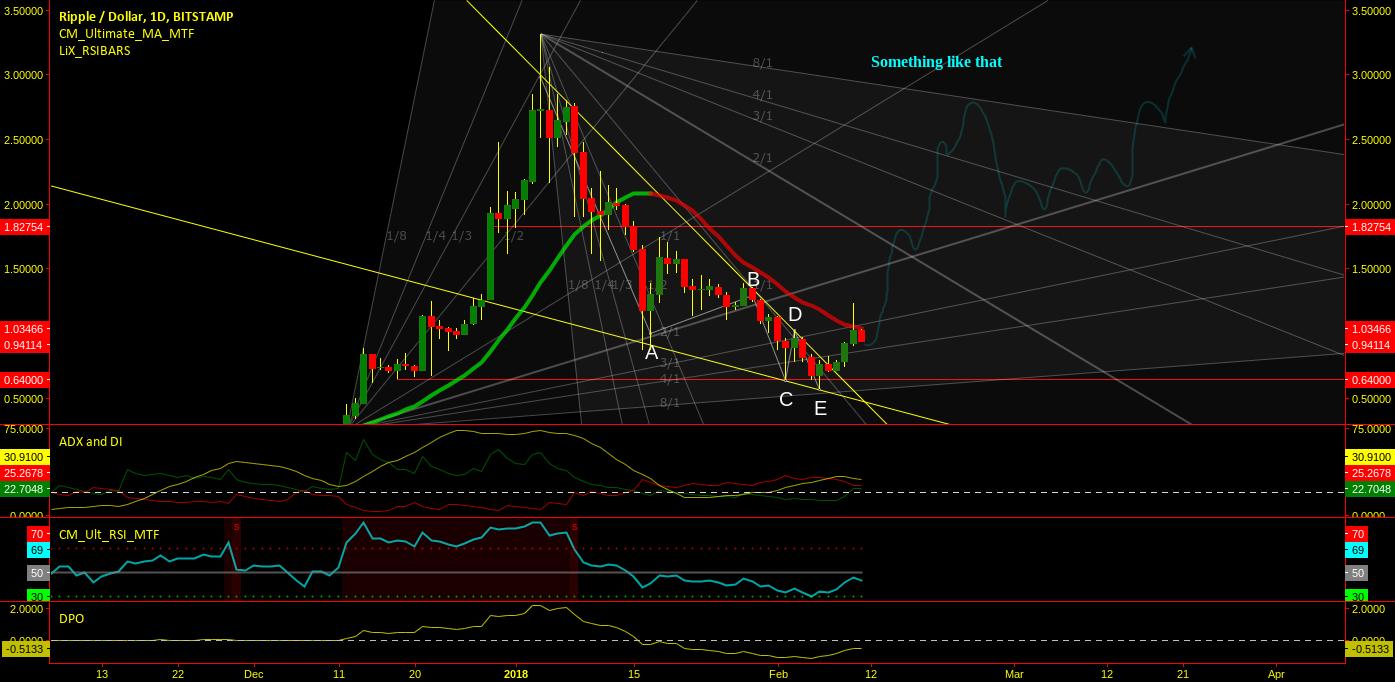 XRP USD Going BOOM! The Illuminati Triangle has spoken!