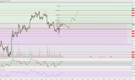 BTCUSD: BTC is getting ready for a trading set up! don't miss it!