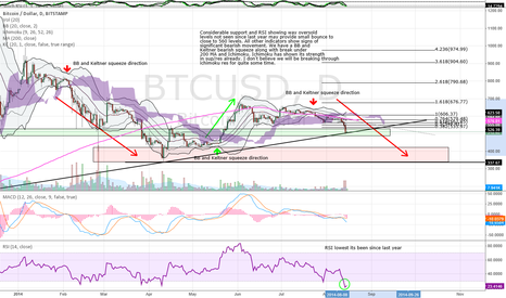 BTCUSD: BB and Keltner squeeze