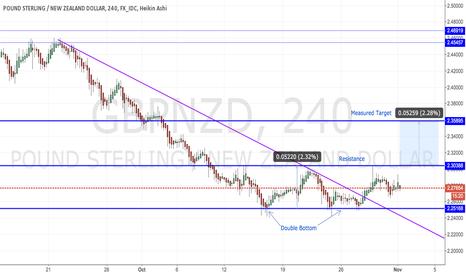 GBPNZD: GBP/NZD - Double Bottom Pattern