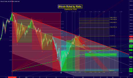 BTCUSD: Bitcoin - Ruled by Ratio!