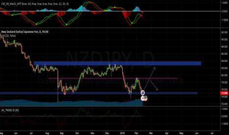 NZDJPY: Long on major support