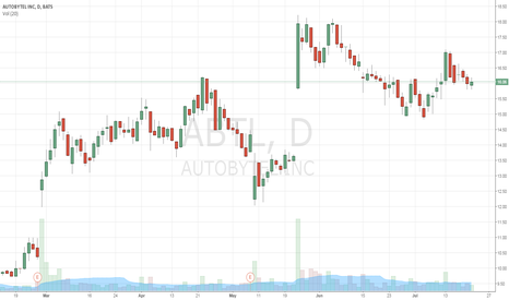 ABTL: great setup forming a little double-bottom