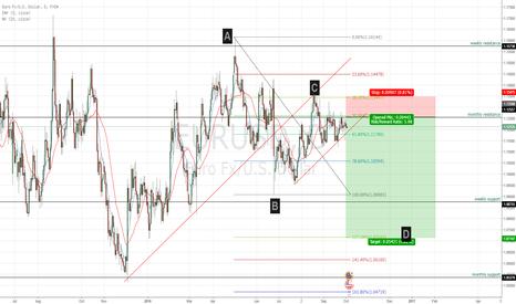 EURUSD: EUR/USD fib short pattern