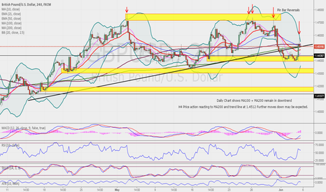 GBPUSD: GBPUSD setting up for a further possible move Down from 1.4512