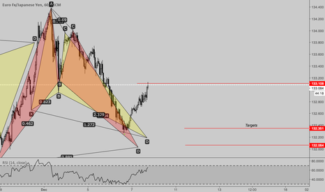 EURJPY: EURJPY one more push to the downside?