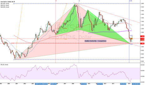 EURUSD:  EURO - Bullish Butterfly completion - MONTHLY
