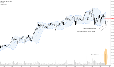 FB: Swing Back to $180