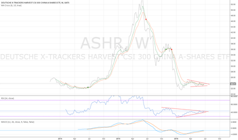 ASHR: ASHR weekly - pay close attention to it - 6/29/2016