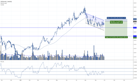 EXPE: Trading below the 50 day SMA