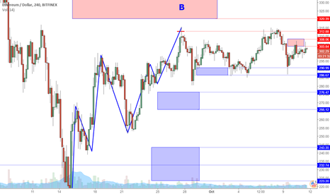 ETHUSD: ETHUSD Perspective And Levels: Market Must Choose.