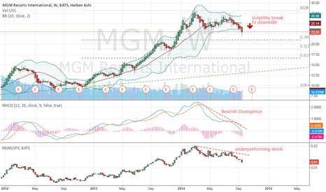 MGM: Short MGM