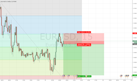 EURUSD: its what im doing