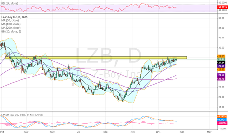 LZB: Hitting some prior resistance into earnings