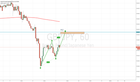 GBPJPY: GBP/JPY ABCD Pattern - JPY to continue to strengthen.