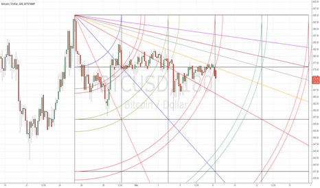BTCUSD: Bitcoin is about to break down