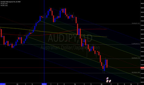 AUDJPY: AUDJPY with Fibs and Forks