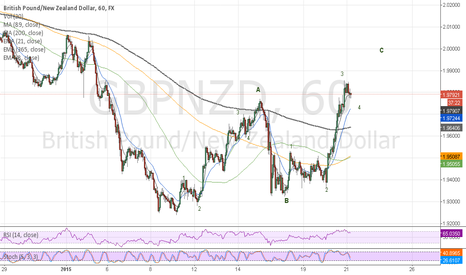 GBPNZD: Trading wave 5