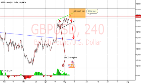 GBPUSD: High possibility GBPUSD short