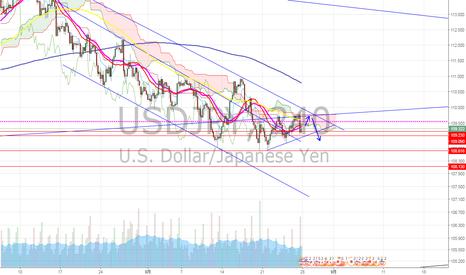 USDJPY: ドル円 まだ下落チャネル内を推移