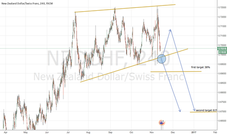 NZDCHF: Nzd Chf is in the game