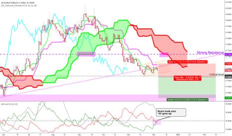 AUDUSD: Short opportunity (price actions below ichimoku cloud)