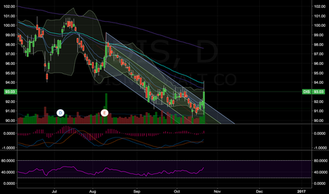 DIS: Breakout of the downward channel