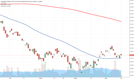 UUP: $USD $UUP $DXY 50MA BOUNCE