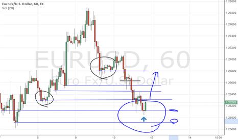 EURUSD: signals for eur\usd
