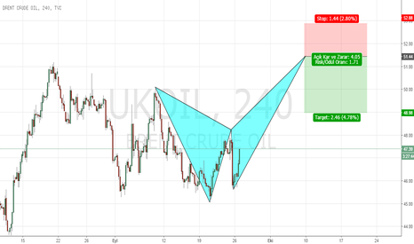 UKOIL: BRENT CRUDE OİL 240 CHART