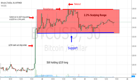 BTCUSD: Status On mY Bitcoin Long Position