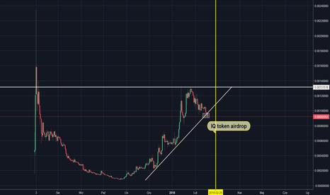 EOSBTC: EOS/BTC - niepewna sytuacja