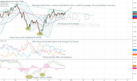 AUDCAD: AUDCAD preparing for breakout.
