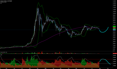 BTCUSD: Stamp is looking mighty bearish