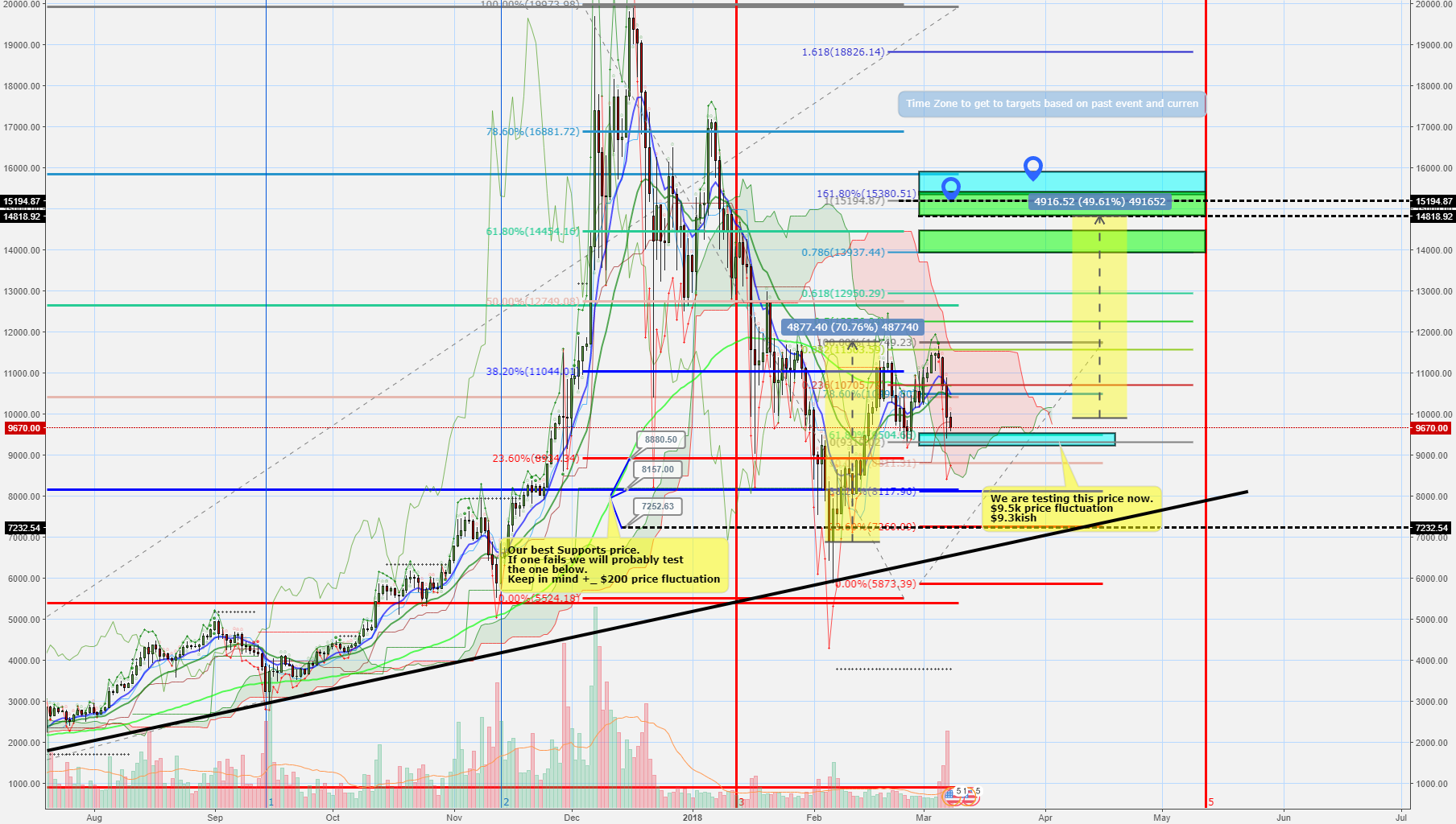 BTC long prediction. Tired of the little day by day ones.