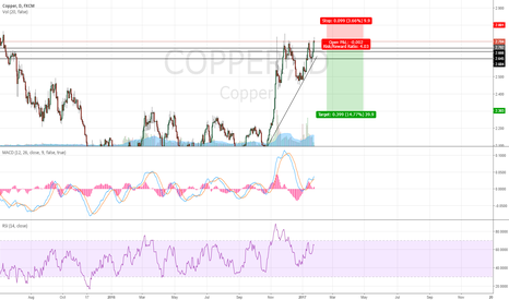 COPPER: Copper Crash Incoming. Good Risk Reward.