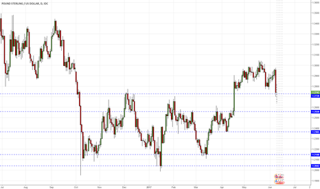 GBPUSD: GBPUSD D1 - Broken support at 1.2740
