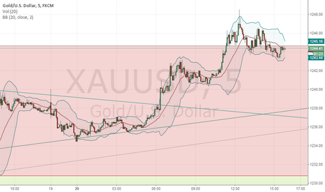 XAUUSD: GOLD IS GOING DOWN