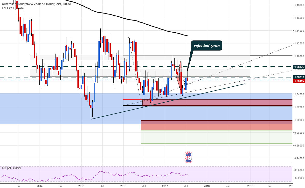 AUDNZD afer a nice 400 pips bounce we have a weekly rejection