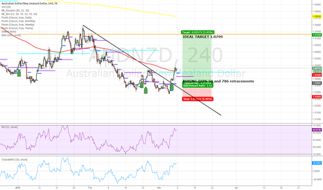 AUDNZD: AUDNZD - is support finally holding?
