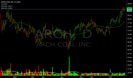 ARCH: Sitting at highs.